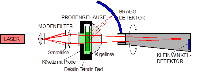 Bragg and small angle apparatus
