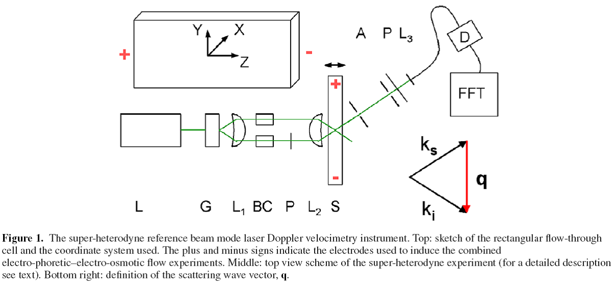 Superheterodyne Doppler Velocimetry